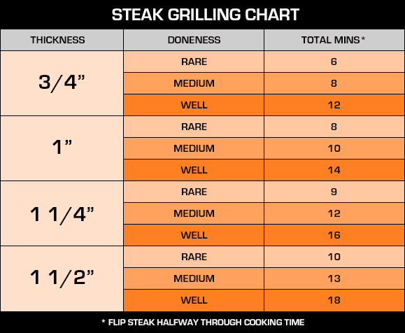 ny steak grill time chart
